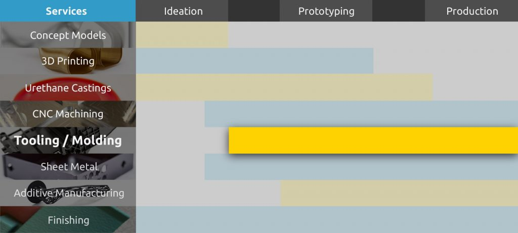 Tooling & Molding Comparison Chart